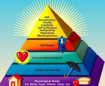 Năm bậc thang nhu cầu
